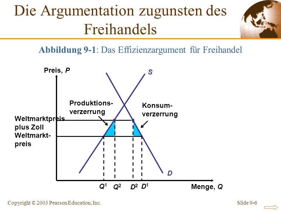 Slide 9-6Copyright © 2003 Pearson Education, Inc. Weltmarktpreis plus Zoll Weltmarkt- preis Preis, P Menge, Q S D Konsum- verzerrung Produktions- verz
