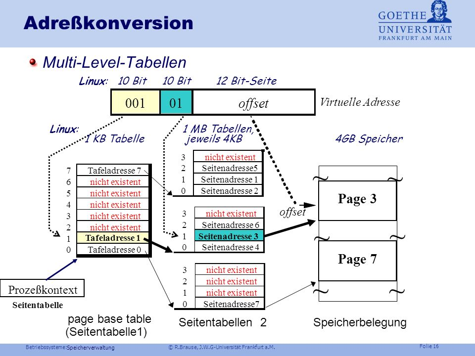 Betriebssysteme: © R.Brause, J.W.G-Universität Frankfurt a.M. Folie 15 Speicherverwaltung Adreßkonversion Problem: virt. Adreßraum >> phys.Adreßraum R