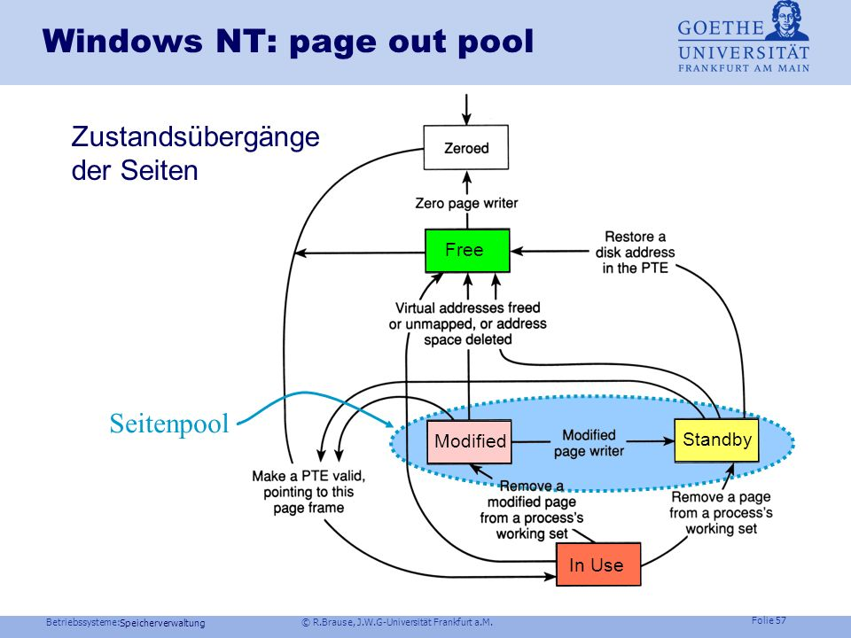 Betriebssysteme: © R.Brause, J.W.G-Universität Frankfurt a.M. Folie 56 Speicherverwaltung Anti-Thrashing Strategien Lazy evaluation Vermeide unnötigen