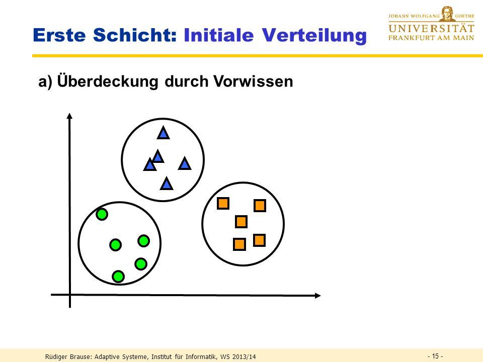 Rüdiger Brause: Adaptive Systeme, Institut für Informatik, WS 2013/14 - 14 - Anpassung der ersten Schicht Mechanismen initiale Verteilung (Anzahl, Lag