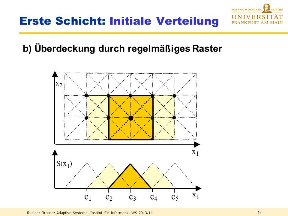 Erste Schicht: Initiale Verteilung Rüdiger Brause: Adaptive Systeme, Institut für Informatik, WS 2013/14 - 15 - a) Überdeckung durch Vorwissen