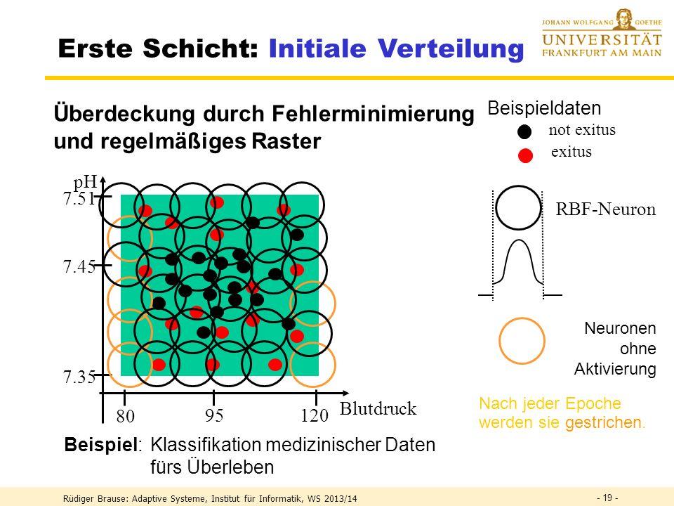 Rüdiger Brause: Adaptive Systeme, Institut für Informatik, WS 2013/14 - 18 - Erste Schicht: Initiale Verteilung Beispiel Adaptiver und sukzessiver Net
