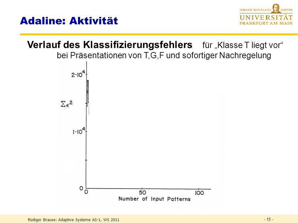 Rüdiger Brause: Adaptive Systeme AS-1, WS 2011 - 14 - Fehleranzeige Adaline: Aktivität Schalterfeld für Eingabemuster Regler Summierer Schwellwert- re