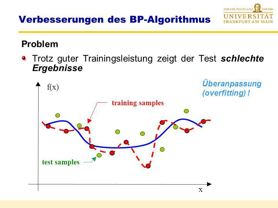 Verbesserungen des BP-Algorithmus Problem Das System kann in einem lokalen Optimum