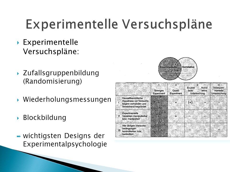 Experimentelle Versuchspläne: Zufallsgruppenbildung (Randomisierung) Wiederholungsmessungen Blockbildung wichtigsten Designs der Experimentalpsycholog