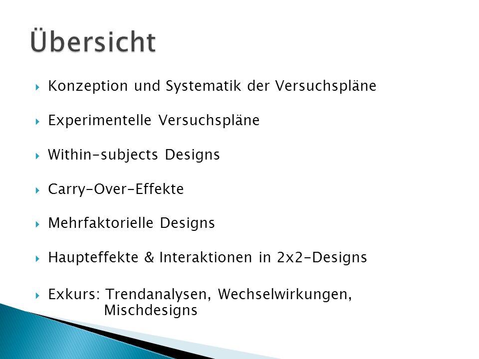 Konzeption und Systematik der Versuchspläne Experimentelle Versuchspläne Within-subjects Designs Carry-Over-Effekte Mehrfaktorielle Designs Haupteffek