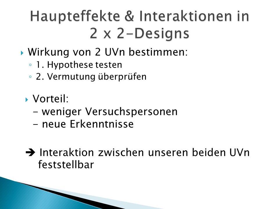 Wirkung von 2 UVn bestimmen: 1. Hypothese testen 2. Vermutung überprüfen Vorteil: - weniger Versuchspersonen - neue Erkenntnisse Interaktion zwischen