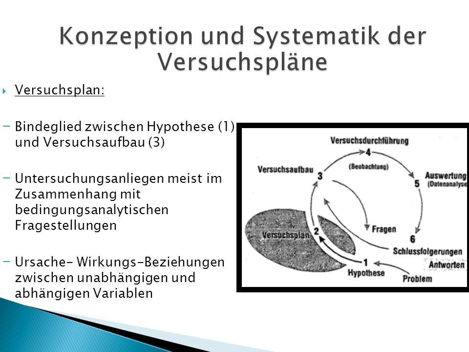 Versuchsplan: - Bindeglied zwischen Hypothese (1) und Versuchsaufbau (3) - Untersuchungsanliegen meist im Zusammenhang mit bedingungsanalytischen Frag