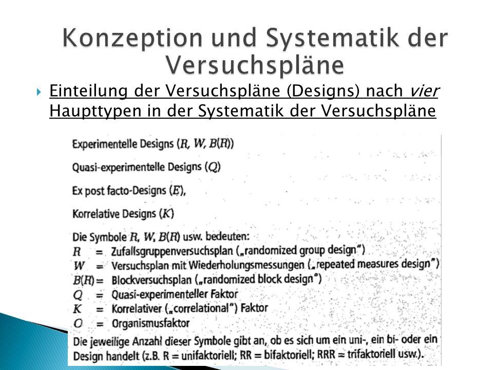 Einteilung der Versuchspläne (Designs) nach vier Haupttypen in der Systematik der Versuchspläne