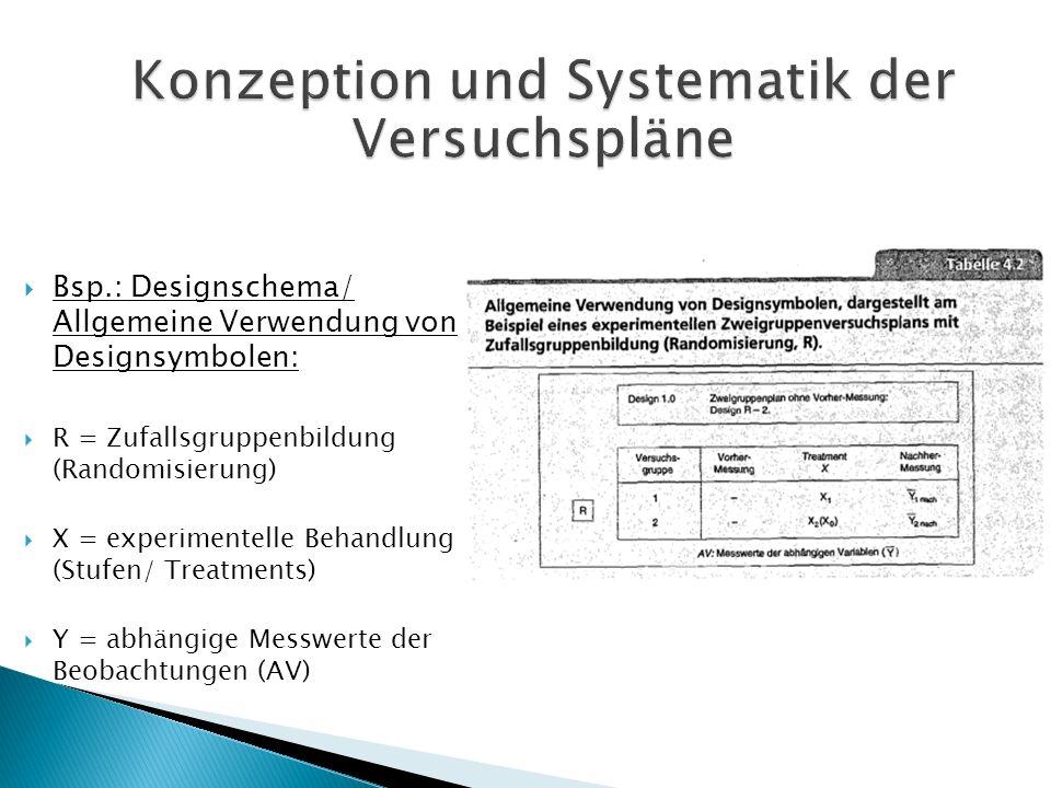 Bsp.: Designschema/ Allgemeine Verwendung von Designsymbolen: R = Zufallsgruppenbildung (Randomisierung) X = experimentelle Behandlung (Stufen/ Treatm