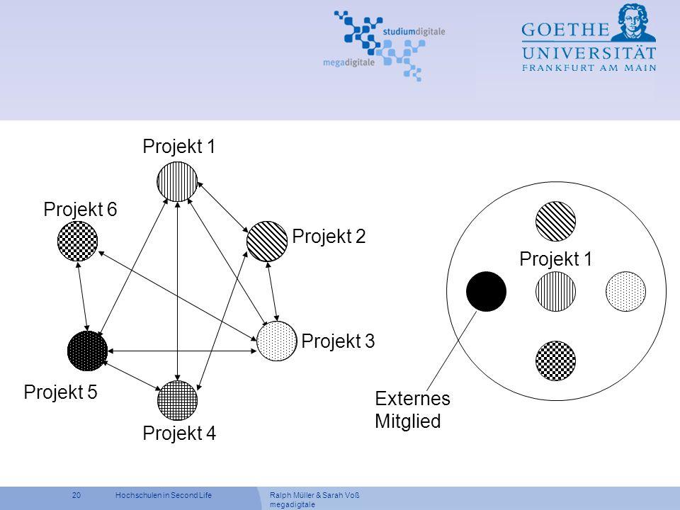 Ralph Müller & Sarah Voß megadigitale 20Hochschulen in Second Life Projekt 1 Projekt 2 Projekt 3 Projekt 4 Projekt 6 Projekt 5 Externes Mitglied Proje
