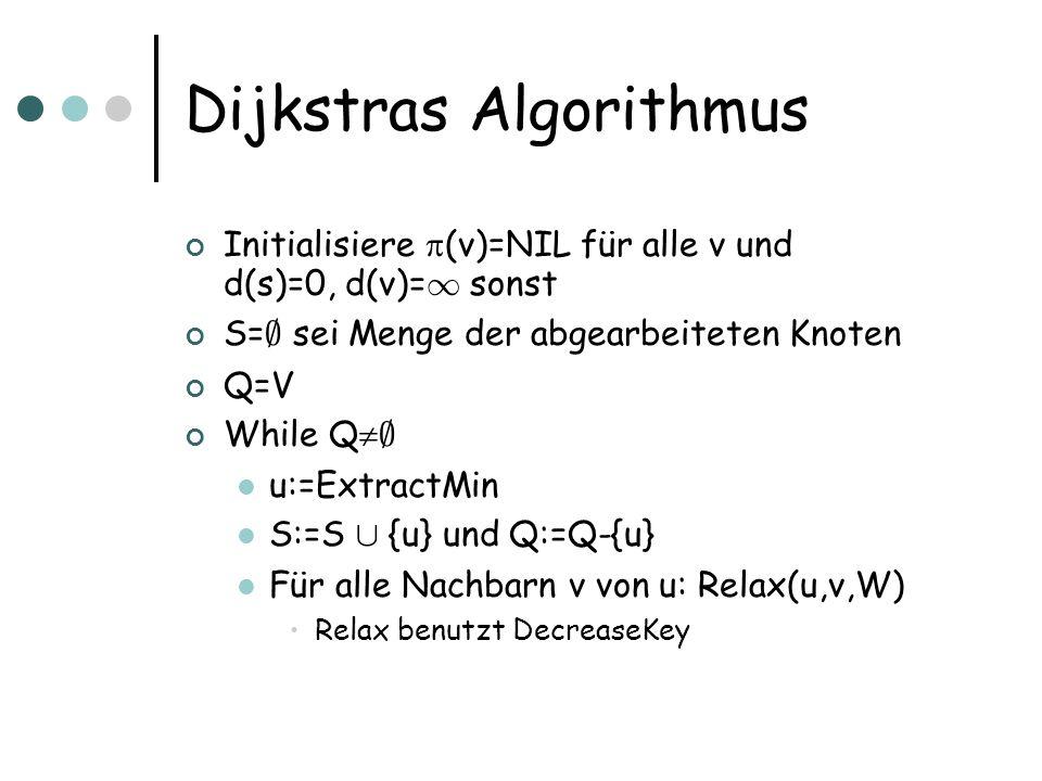 Dijkstras Algorithmus Initialisiere (v)=NIL für alle v und d(s)=0, d(v)= 1 sonst S= ; sei Menge der abgearbeiteten Knoten Q=V While Q ; u:=ExtractMin S:=S [ {u} und Q:=Q-{u} Für alle Nachbarn v von u: Relax(u,v,W) Relax benutzt DecreaseKey