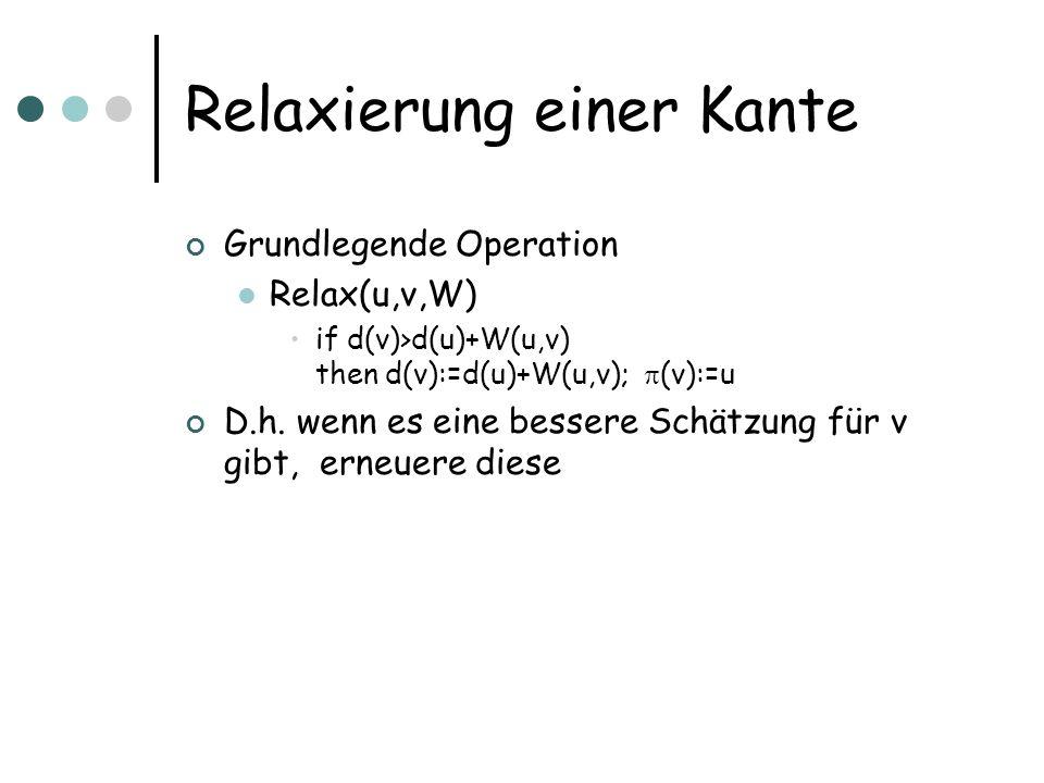 Relaxierung einer Kante Grundlegende Operation Relax(u,v,W) if d(v)>d(u)+W(u,v) then d(v):=d(u)+W(u,v); (v):=u D.h.