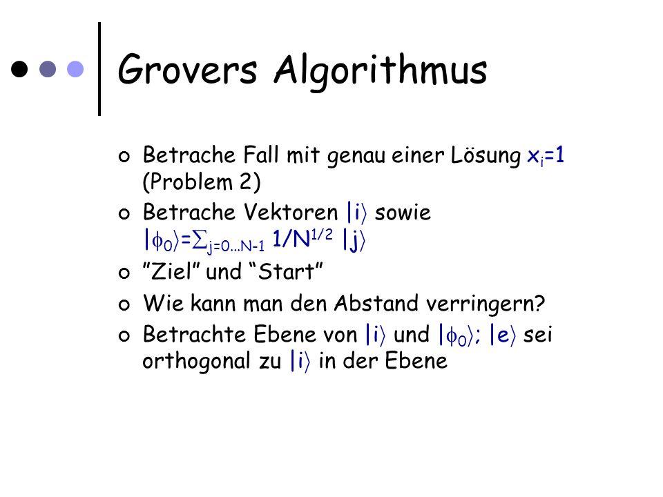 Grovers Algorithmus Betrache Fall mit genau einer Lösung x i =1 (Problem 2) Betrache Vektoren |i i sowie | 0 i = j=0...N-1 1/N 1/2 |j i Ziel und Start Wie kann man den Abstand verringern.