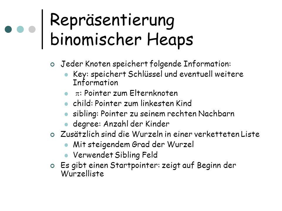 Repräsentierung binomischer Heaps Jeder Knoten speichert folgende Information: Key: speichert Schlüssel und eventuell weitere Information : Pointer zu