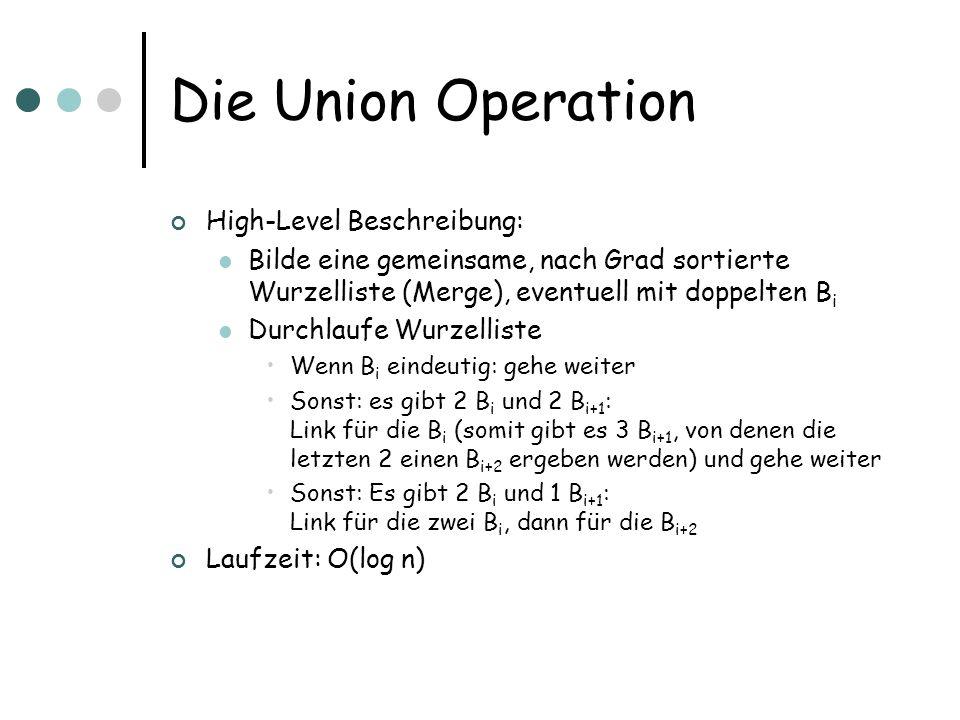 Die Union Operation High-Level Beschreibung: Bilde eine gemeinsame, nach Grad sortierte Wurzelliste (Merge), eventuell mit doppelten B i Durchlaufe Wu