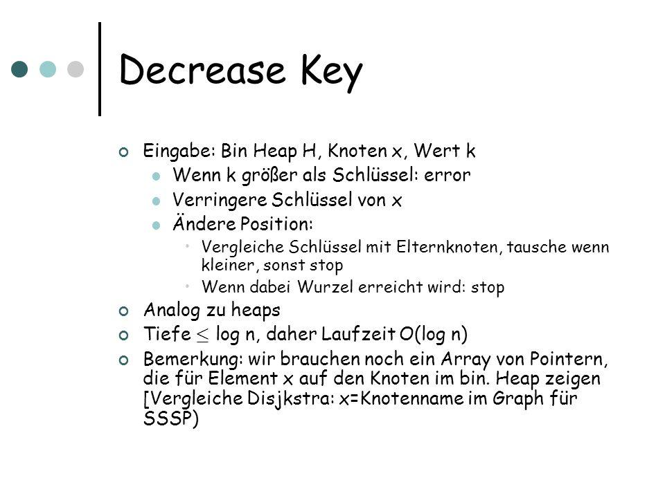 Decrease Key Eingabe: Bin Heap H, Knoten x, Wert k Wenn k größer als Schlüssel: error Verringere Schlüssel von x Ändere Position: Vergleiche Schlüssel