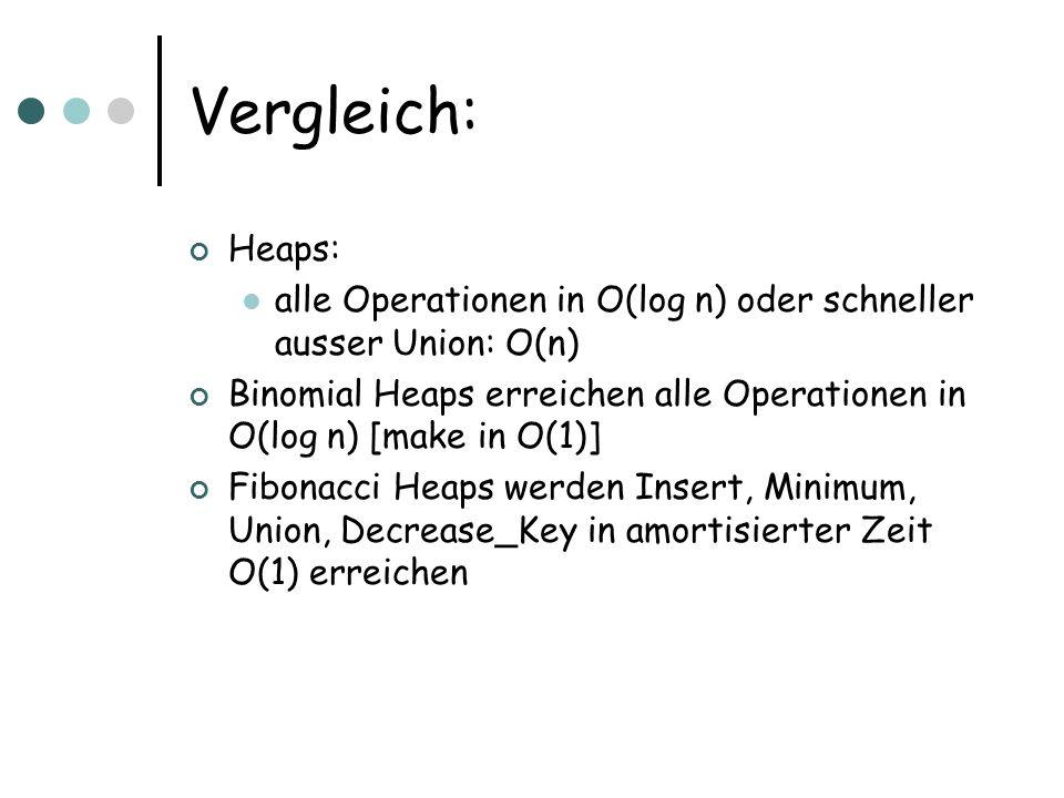 Vergleich: Heaps: alle Operationen in O(log n) oder schneller ausser Union: O(n) Binomial Heaps erreichen alle Operationen in O(log n) [make in O(1)]