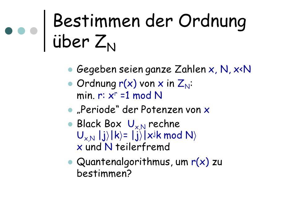 Bestimmen der Ordnung über Z N Gegeben seien ganze Zahlen x, N, x<N Ordnung r(x) von x in Z N : min.