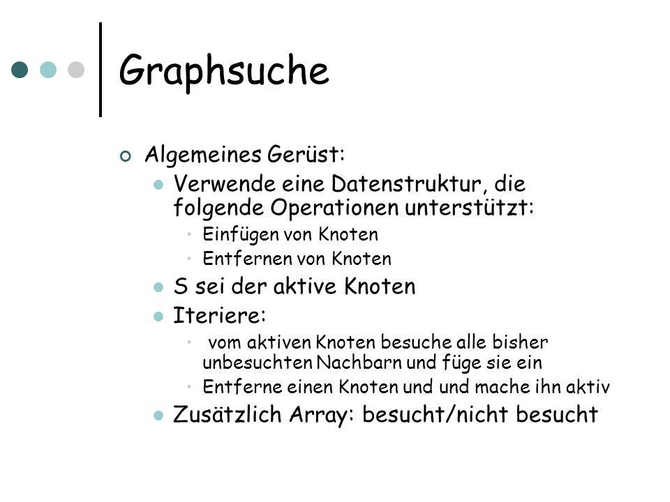 Graphsuche Algemeines Gerüst: Verwende eine Datenstruktur, die folgende Operationen unterstützt: Einfügen von Knoten Entfernen von Knoten S sei der ak