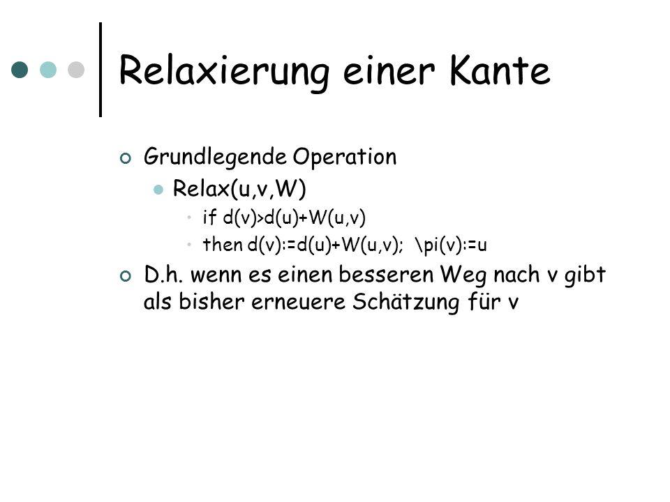 Relaxierung einer Kante Grundlegende Operation Relax(u,v,W) if d(v)>d(u)+W(u,v) then d(v):=d(u)+W(u,v); \pi(v):=u D.h. wenn es einen besseren Weg nach