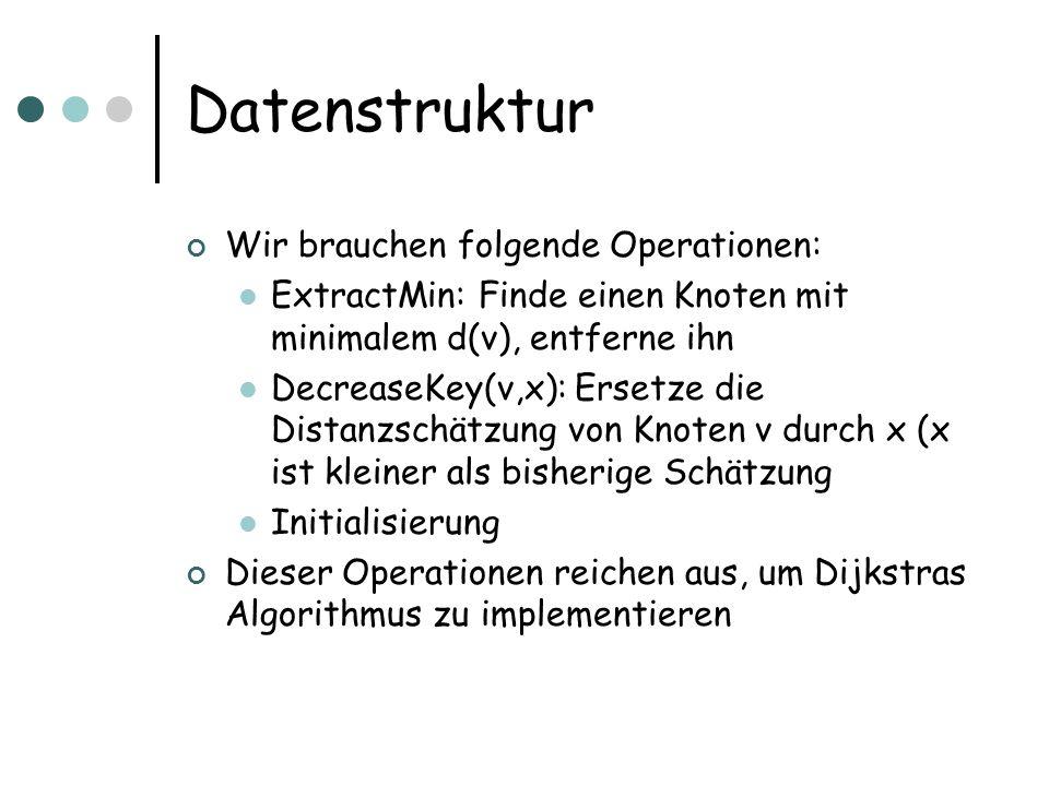 Datenstruktur Wir brauchen folgende Operationen: ExtractMin: Finde einen Knoten mit minimalem d(v), entferne ihn DecreaseKey(v,x): Ersetze die Distanz