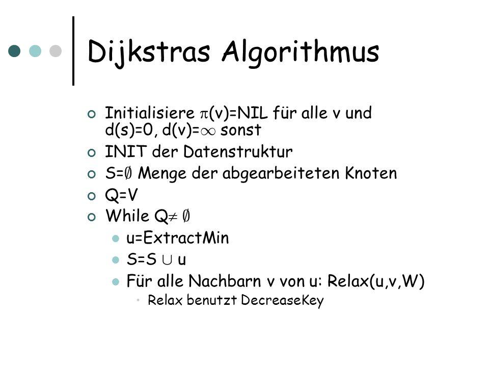 Dijkstras Algorithmus Initialisiere (v)=NIL für alle v und d(s)=0, d(v)= 1 sonst INIT der Datenstruktur S= ; Menge der abgearbeiteten Knoten Q=V While