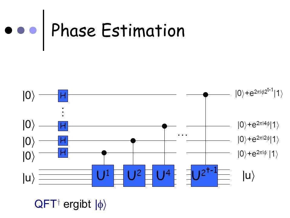 Phase Estimation |0 i +e 2 i 2 t-1 |1 i |0 i |u i H H H H U1U1 U2U2 U4U4 U 2 t-1 |0 i +e 2 i4 |1 i |0 i +e 2 i2 |1 i |0 i +e 2 i |1 i |0 i |u i QFT y ergibt | i