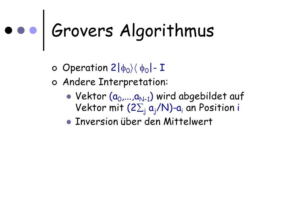 Grovers Algorithmus Operation 2| 0 ih 0 |- I Andere Interpretation: Vektor (a 0,...,a N-1 ) wird abgebildet auf Vektor mit (2 j a j /N)-a i an Position i Inversion über den Mittelwert