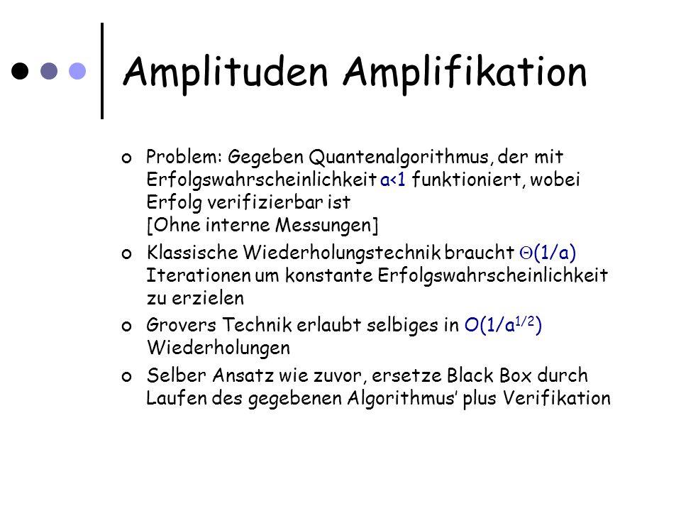 Amplituden Amplifikation Problem: Gegeben Quantenalgorithmus, der mit Erfolgswahrscheinlichkeit a<1 funktioniert, wobei Erfolg verifizierbar ist [Ohne interne Messungen] Klassische Wiederholungstechnik braucht (1/a) Iterationen um konstante Erfolgswahrscheinlichkeit zu erzielen Grovers Technik erlaubt selbiges in O(1/a 1/2 ) Wiederholungen Selber Ansatz wie zuvor, ersetze Black Box durch Laufen des gegebenen Algorithmus plus Verifikation