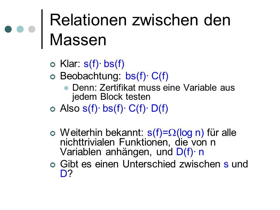 Relationen zwischen den Massen Klar: s(f)· bs(f) Beobachtung: bs(f)· C(f) Denn: Zertifikat muss eine Variable aus jedem Block testen Also s(f)· bs(f)· C(f)· D(f) Weiterhin bekannt: s(f)= (log n) für alle nichttrivialen Funktionen, die von n Variablen anhängen, und D(f)· n Gibt es einen Unterschied zwischen s und D