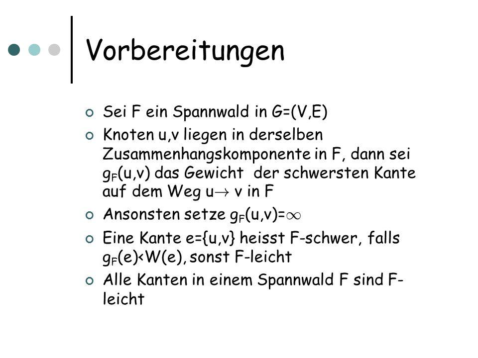 Vorbereitungen Beobachtung: Sei F irgendein Spannwald von G Kein minimaler Spannbaum T von G enthält eine F- schwere Kante Beweis: Sei e={u,v} F-schwer, und in T Betrachte Weg p von u .