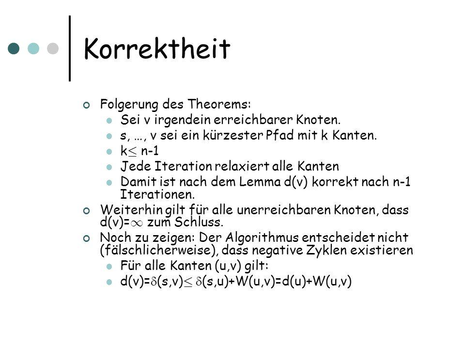 Korrektheit Folgerung des Theorems: Sei v irgendein erreichbarer Knoten. s, …, v sei ein kürzester Pfad mit k Kanten. k · n-1 Jede Iteration relaxiert