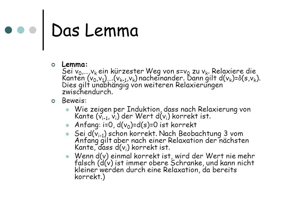 Das Lemma Lemma: Sei v 0,…,v k ein kürzester Weg von s=v 0 zu v k. Relaxiere die Kanten (v 0,v 1 )….(v k-1,v k ) nacheinander. Dann gilt d(v k )= (s,v