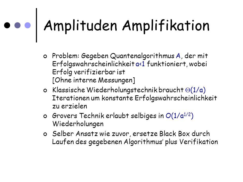 Amplituden Amplifikation Problem: Gegeben Quantenalgorithmus A, der mit Erfolgswahrscheinlichkeit a<1 funktioniert, wobei Erfolg verifizierbar ist [Ohne interne Messungen] Klassische Wiederholungstechnik braucht (1/a) Iterationen um konstante Erfolgswahrscheinlichkeit zu erzielen Grovers Technik erlaubt selbiges in O(1/a 1/2 ) Wiederholungen Selber Ansatz wie zuvor, ersetze Black Box durch Laufen des gegebenen Algorithmus plus Verifikation