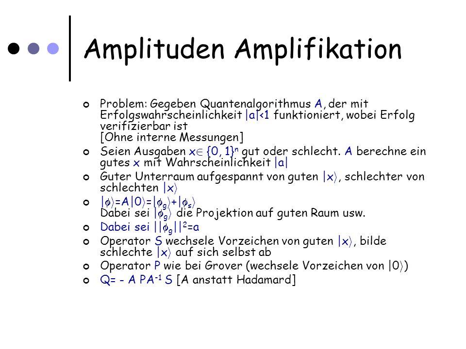 Amplituden Amplifikation Problem: Gegeben Quantenalgorithmus A, der mit Erfolgswahrscheinlichkeit |a|<1 funktioniert, wobei Erfolg verifizierbar ist [Ohne interne Messungen] Seien Ausgaben x 2 {0, 1} n gut oder schlecht.