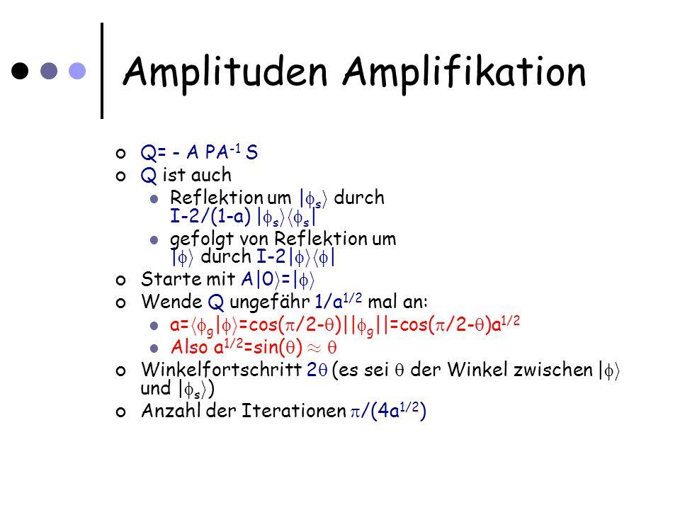 Amplituden Amplifikation Q= - A PA -1 S Q ist auch Reflektion um | s i durch I-2/(1-a) | s ih s | gefolgt von Reflektion um | i durch I-2| ih | Starte mit A|0 i =| i Wende Q ungefähr 1/a 1/2 mal an: a= h g | i =cos( /2- )|| g ||=cos( /2- )a 1/2 Also a 1/2 =sin( ) ¼ Winkelfortschritt 2 (es sei der Winkel zwischen | i und | s i ) Anzahl der Iterationen /(4a 1/2 )