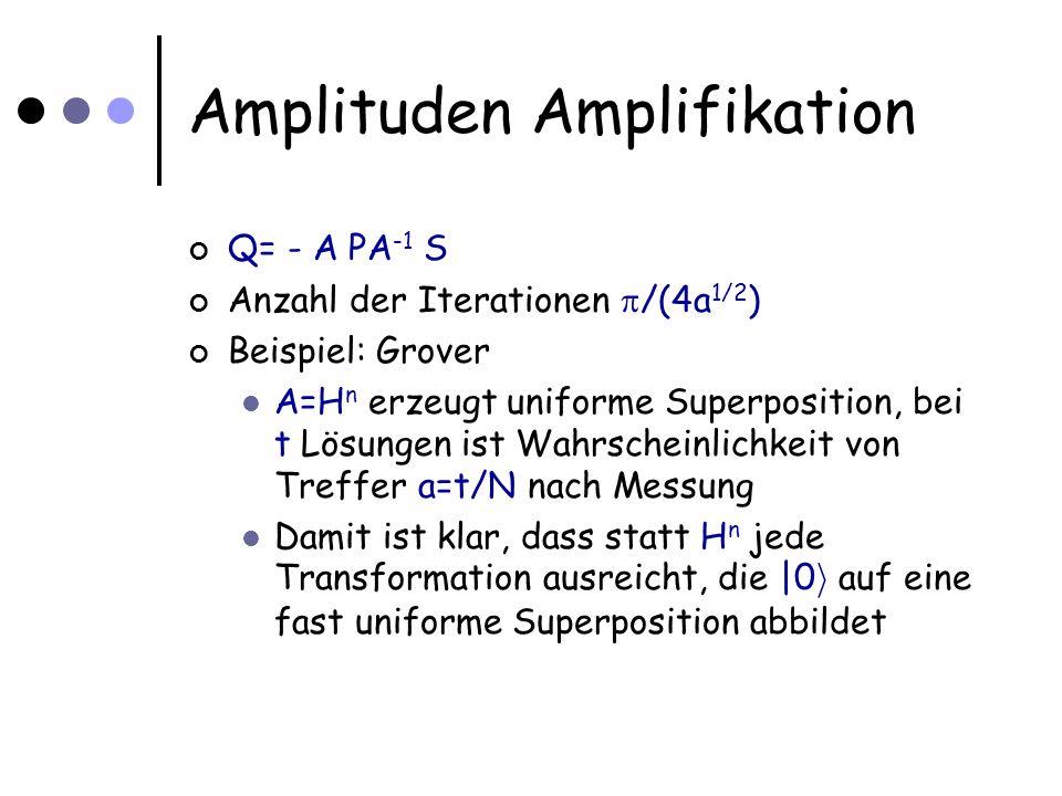 Amplituden Amplifikation Q= - A PA -1 S Anzahl der Iterationen /(4a 1/2 ) Beispiel: Grover A=H  n erzeugt uniforme Superposition, bei t Lösungen ist Wahrscheinlichkeit von Treffer a=t/N nach Messung Damit ist klar, dass statt H  n jede Transformation ausreicht, die |0 i auf eine fast uniforme Superposition abbildet