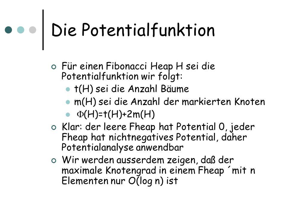 Die Potentialfunktion Für einen Fibonacci Heap H sei die Potentialfunktion wir folgt: t(H) sei die Anzahl Bäume m(H) sei die Anzahl der markierten Knoten (H)=t(H)+2m(H) Klar: der leere Fheap hat Potential 0, jeder Fheap hat nichtnegatives Potential, daher Potentialanalyse anwendbar Wir werden ausserdem zeigen, daß der maximale Knotengrad in einem Fheap ´mit n Elementen nur O(log n) ist