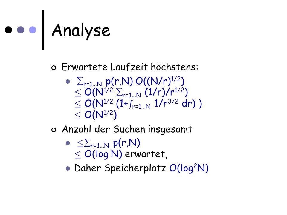 Analyse Erwartete Laufzeit höchstens: r=1...N p(r,N) O((N/r) 1/2 ) · O(N 1/2 r=1...N (1/r)/r 1/2 ) · O(N 1/2 (1+ s r=1...N 1/r 3/2 dr) ) · O(N 1/2 ) Anzahl der Suchen insgesamt · r=1...N p(r,N) · O(log N) erwartet, Daher Speicherplatz O(log 2 N)