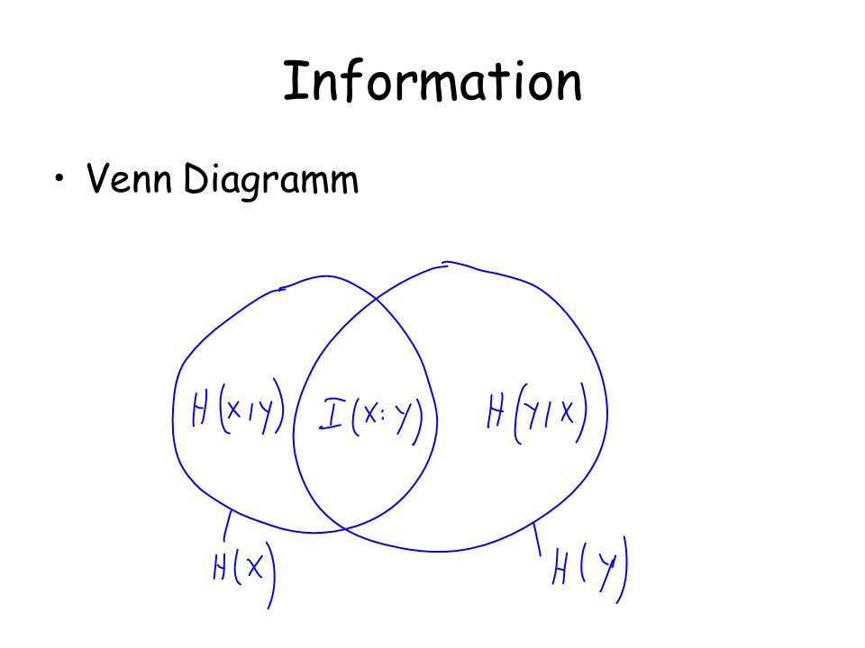 Information Venn Diagramm