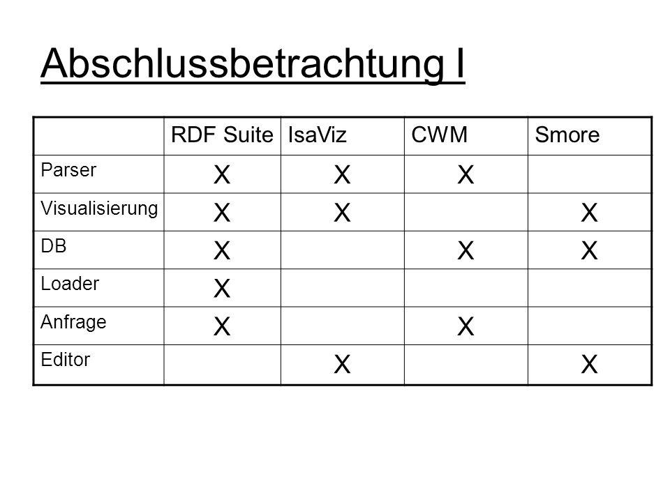 Abschlussbetrachtung I RDF SuiteIsaVizCWMSmore Parser XXX Visualisierung XXX DB XXX Loader X Anfrage XX Editor XX
