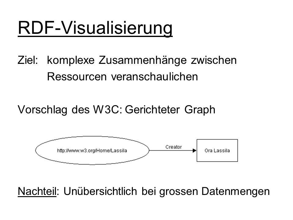 RDF-Visualisierung Ziel: komplexe Zusammenhänge zwischen Ressourcen veranschaulichen Vorschlag des W3C: Gerichteter Graph Nachteil: Unübersichtlich be