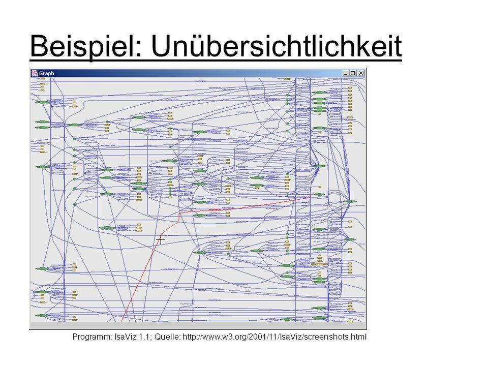Beispiel: Unübersichtlichkeit Programm: IsaViz 1.1; Quelle: http://www.w3.org/2001/11/IsaViz/screenshots.html