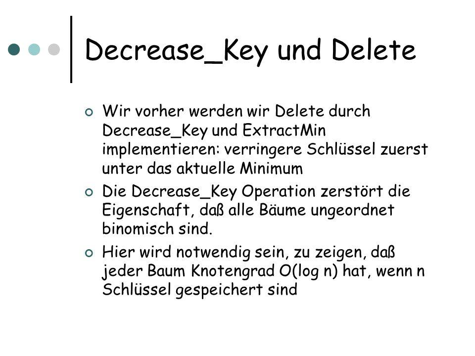 Decrease_Key und Delete Wir vorher werden wir Delete durch Decrease_Key und ExtractMin implementieren: verringere Schlüssel zuerst unter das aktuelle Minimum Die Decrease_Key Operation zerstört die Eigenschaft, daß alle Bäume ungeordnet binomisch sind.