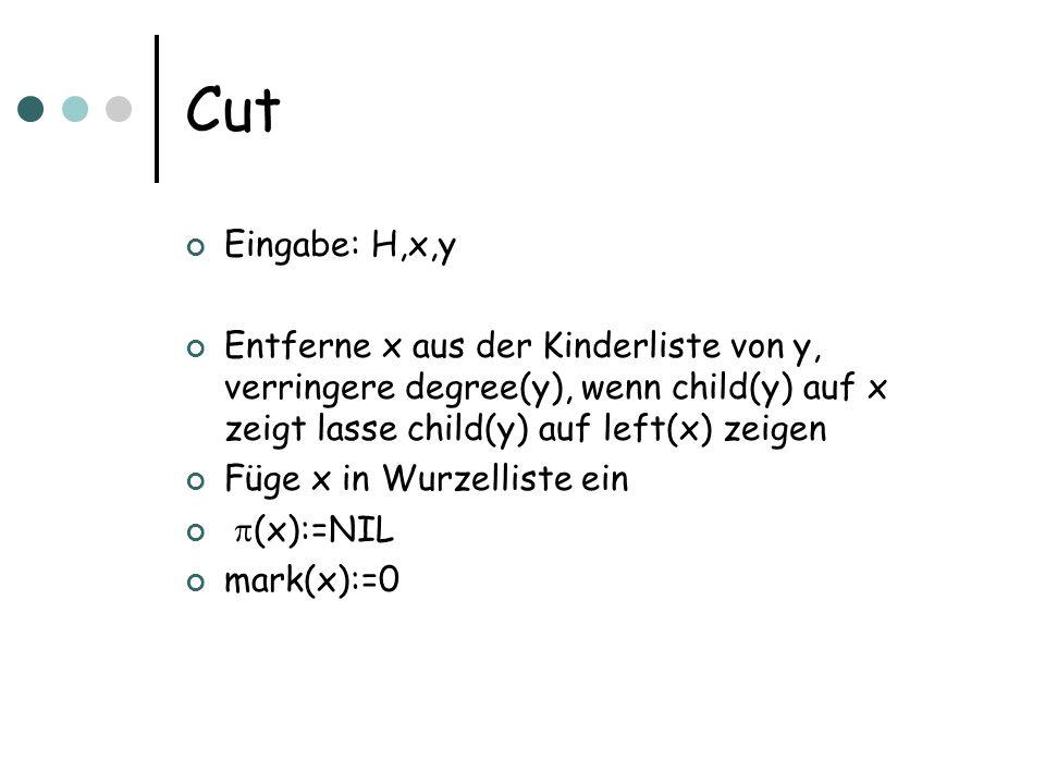 Cut Eingabe: H,x,y Entferne x aus der Kinderliste von y, verringere degree(y), wenn child(y) auf x zeigt lasse child(y) auf left(x) zeigen Füge x in Wurzelliste ein (x):=NIL mark(x):=0