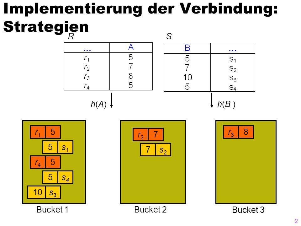 3 Normaler blockierender Hash- Join mit Überlauf: Partitionieren Send R Send S receive P1 P2P3 Partition h(R.A) P1 P2 P3 Partition h(S.A) receive