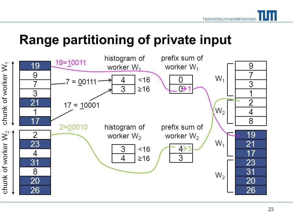Technische Universität München Range partitioning of private input 9 19 7 3 21 1 17 2 23 4 31 8 20 26 chunk of worker W 1 chunk of worker W 2 histogram of worker W 1 7 = 00111 <16 17 = 10001 histogram of worker W 2 <16 4 3 3 4 prefix sum of worker W 1 0 0 prefix sum of worker W 2 4 3 7 3 9 1 4 17 31 2 8 21 23 20 26 W1W1 W2W2 W1W1 W2W2 1 19 19=10011 23 16 5 2=00010