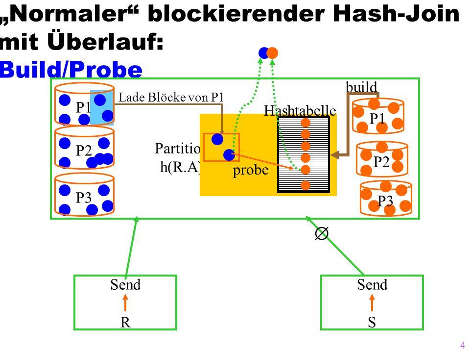 15 Mengendurchschnitt mit einem Hash/Partitionierungs-Algorithmus R S = {3, } R 3 90 42 76 13 88 2 44 5 17 S 6 27 3 97 4 13 44 17 2 97 13 4 Mod 5 Build-Phase 2.