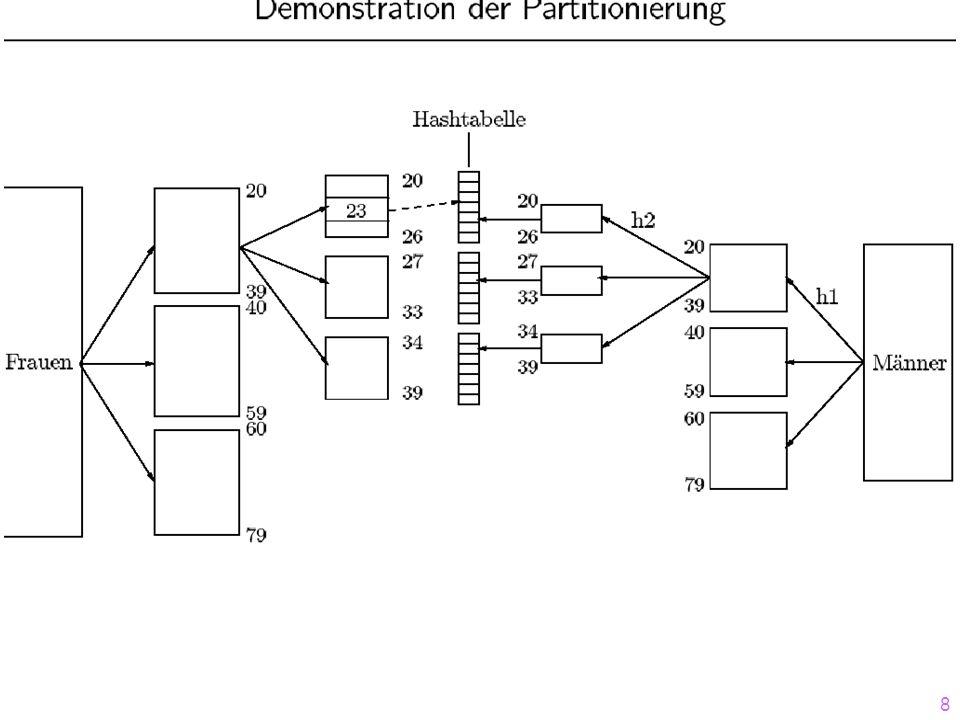 9 Mengendurchschnitt (~Join) mit einem Hash/Partitionierungs-Algorithmus R 2 3 44 5 76 90 13 17 42 88 S 44 17 97 4 6 27 2 13 3 R S Nested Loop: O(N 2 ) Sortieren: O(N log N) Partitionieren und Hashing